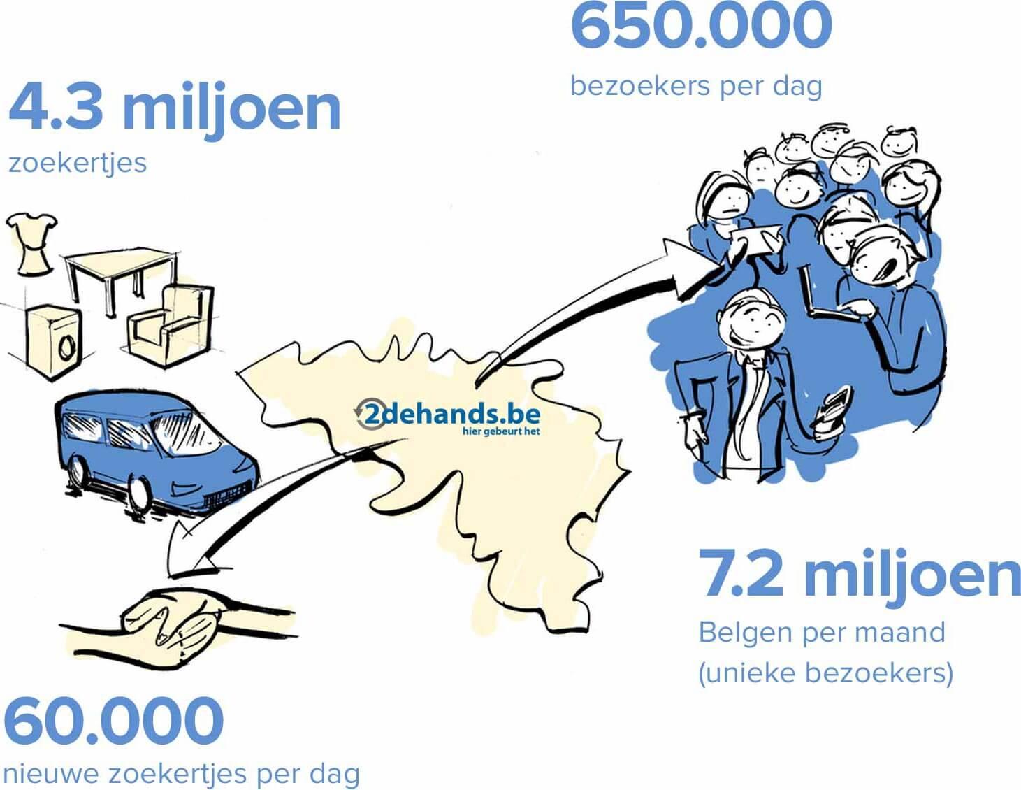 Statistieken: 4.3 miljoen zoekertjes, 650.000 bezoekers per dag, 7.2 belgen per maand, 60.000 nieuwe zoekertjes per dag.