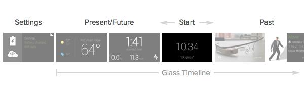 Tijdlijn glass
