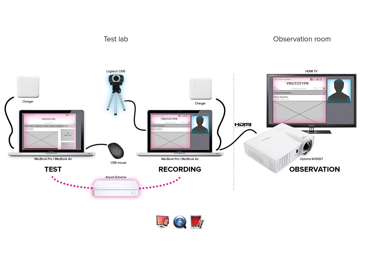 usability study template - usability testing nano tests at unitid unitid