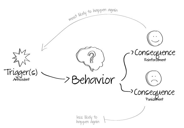 behaviour-model